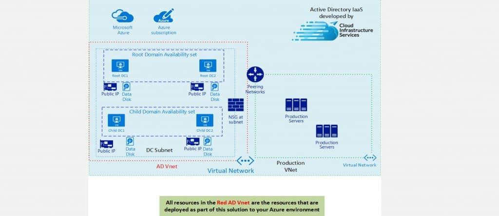 Active Directory 2016 IaaS Azure