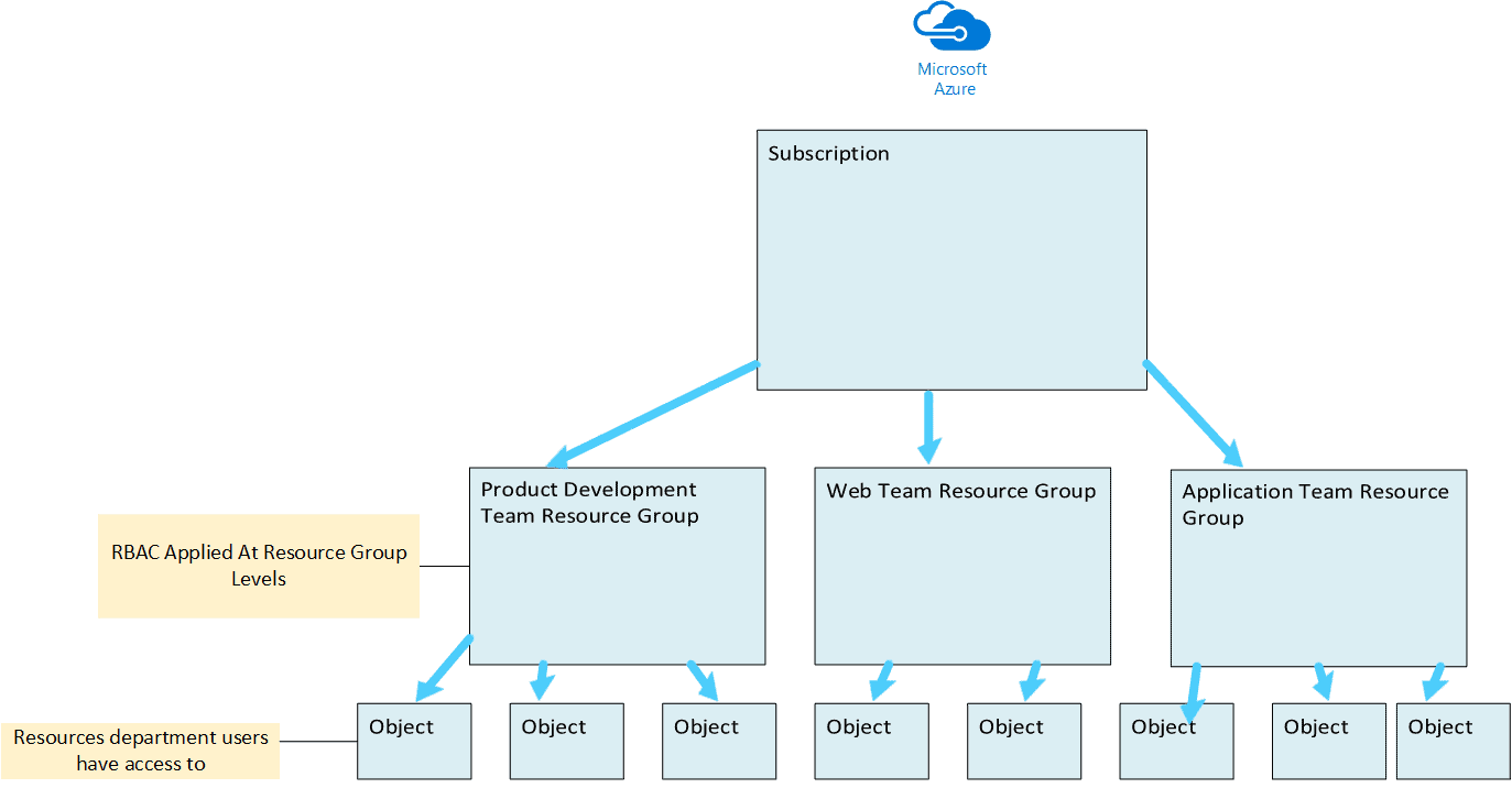 Department azure resource group model