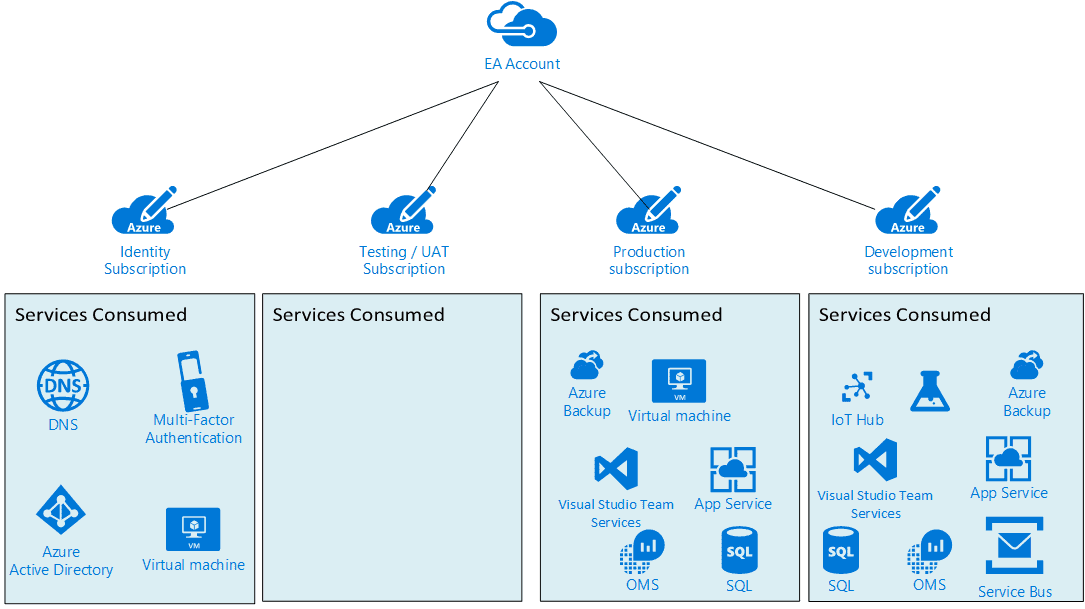 Azure multiple subscription model