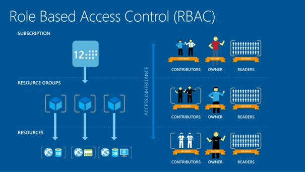 azure Role based access controls