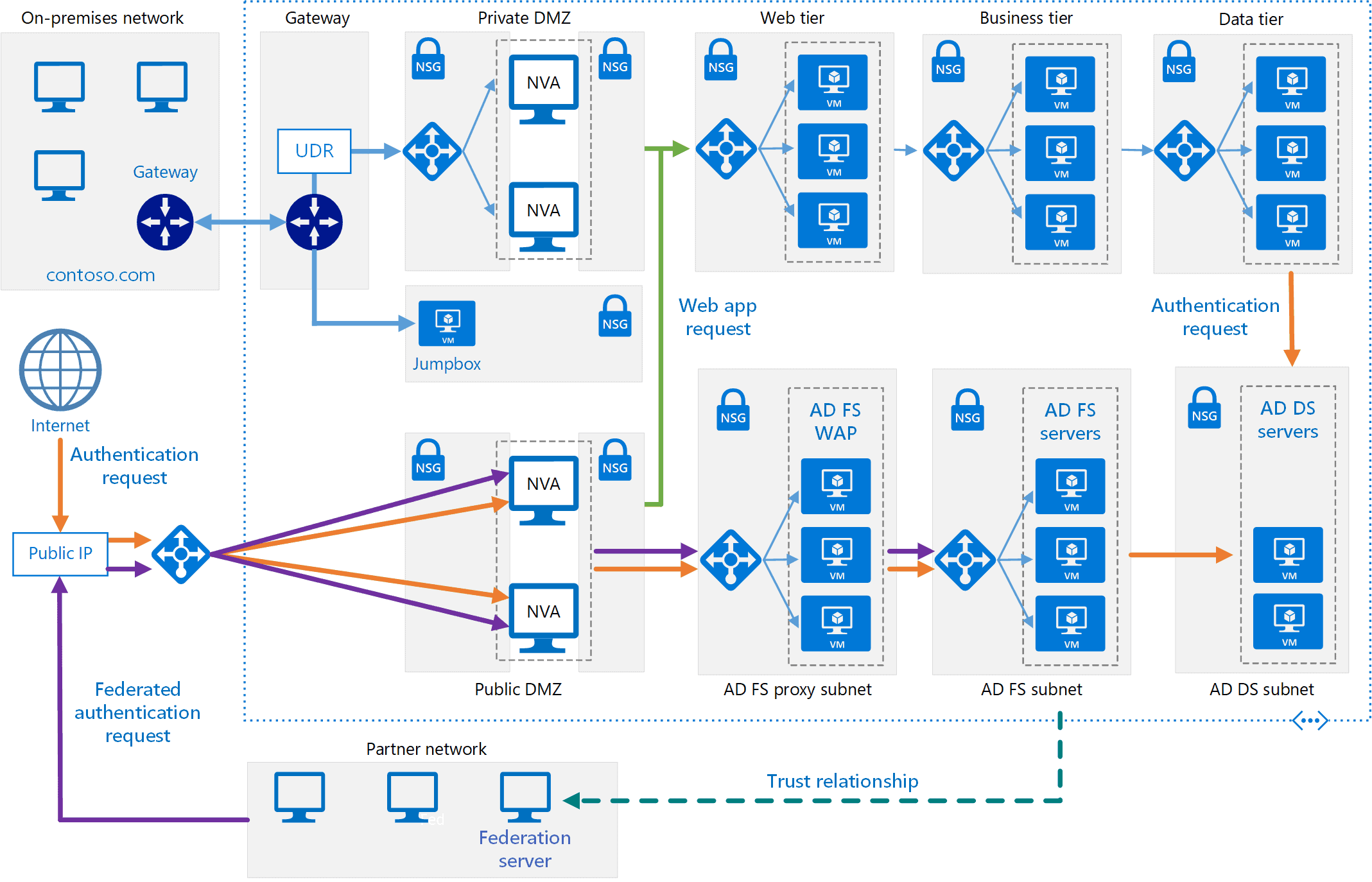 load balanced ADFS farm in Azure