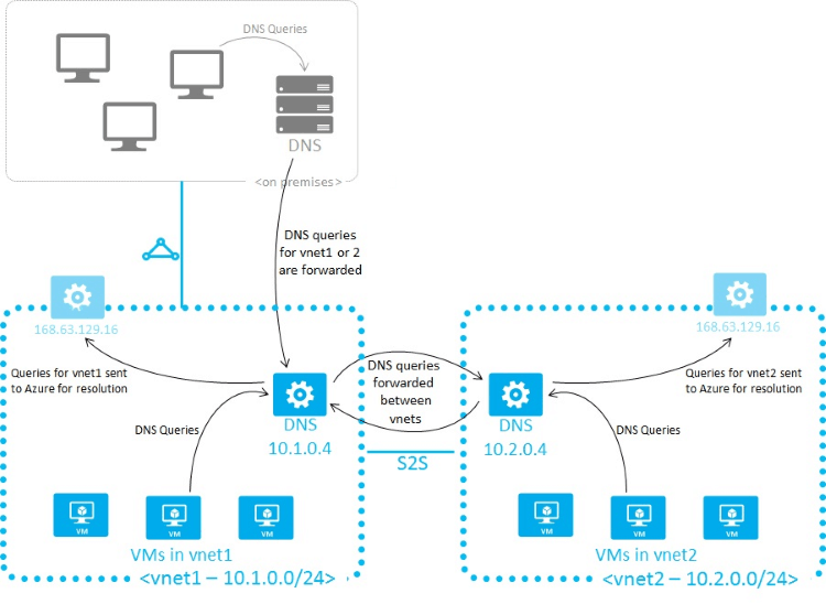 Setup DNS Server 2016 in Azure - Cloud Infrastructure Services