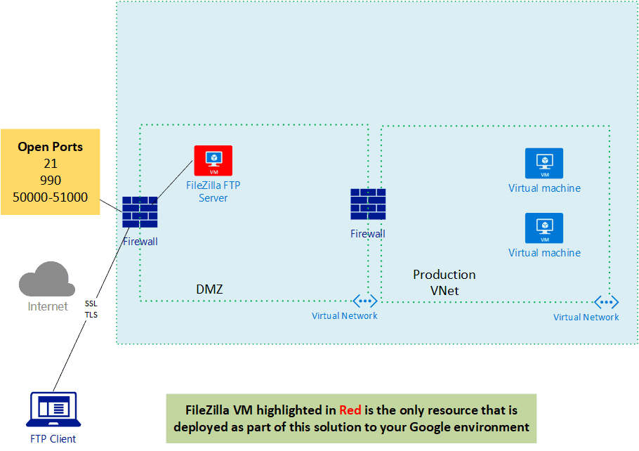 FTP-Architecture