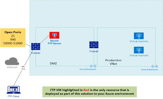 Azure FTP Server
