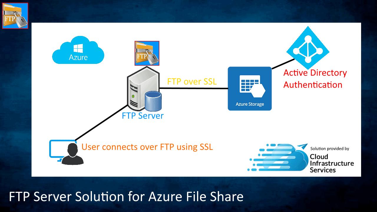 FTP Server Azure File Share